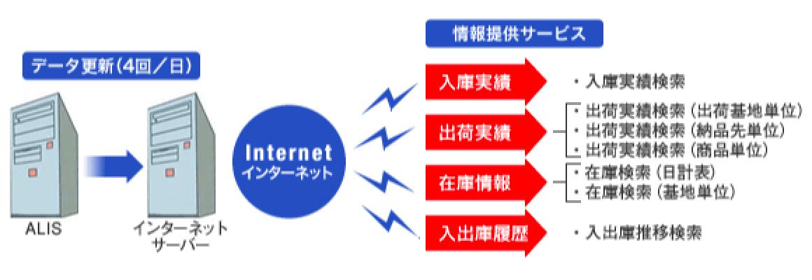 データ更新(4回/日)情報提供サービス