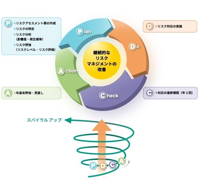 リスクマネジメントサイクルに基つぐ継続的なリスクマネジメントの改善