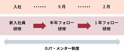 OJT・メンター制度